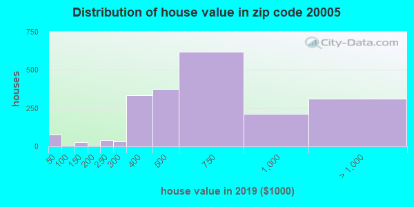 Zip code 20005 house/condo values in 2010