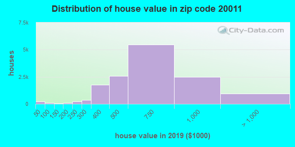Zip code 20011 house/condo values in 2010