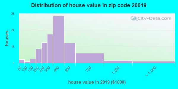 Zip code 20019 house/condo values in 2010