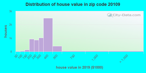 Zip code 20109 house/condo values in 2010
