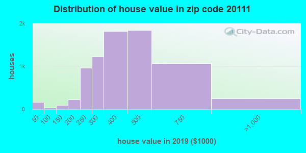 Zip code 20111 house/condo values in 2010