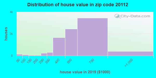 Zip code 20112 house/condo values in 2010