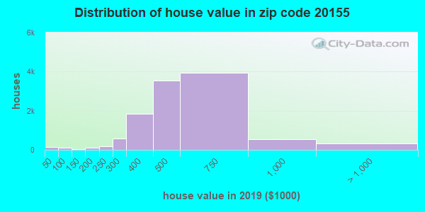Zip code 20155 house/condo values in 2010