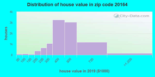 Zip code 20164 house/condo values in 2010