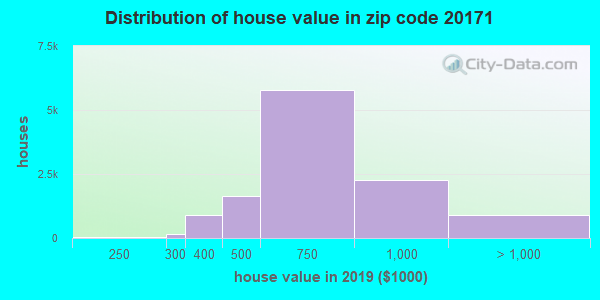 Zip code 20171 house/condo values in 2010