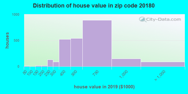 Zip code 20180 house/condo values in 2010