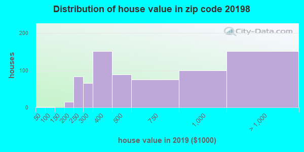 Zip code 20198 house/condo values in 2010