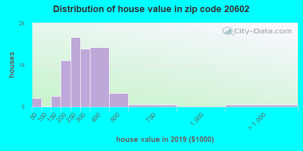 Zip code 20602 house/condo values in 2010