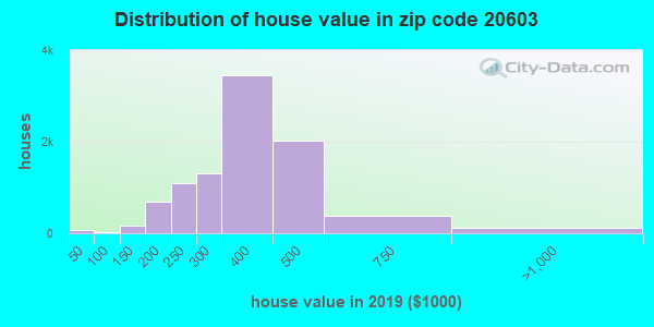 Zip code 20603 house/condo values in 2010