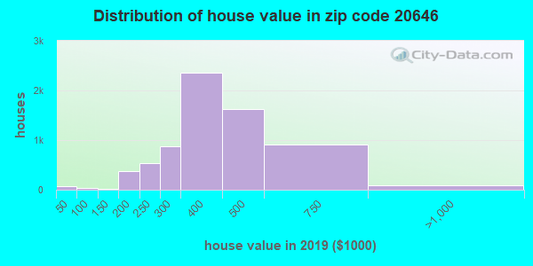 Zip code 20646 house/condo values in 2011