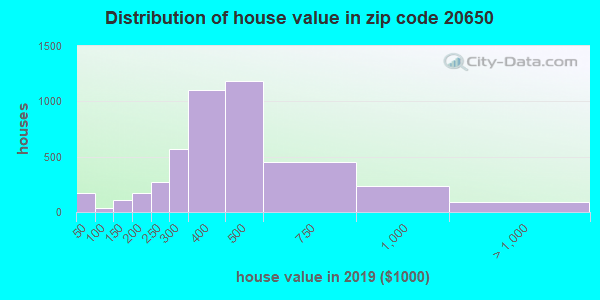 Zip code 20650 house/condo values in 2010