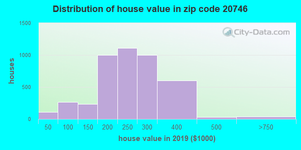 Zip code 20746 house/condo values in 2010