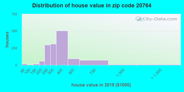 Zip code 20764 house/condo values in 2010