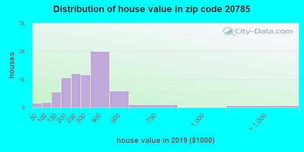 Zip code 20785 house/condo values in 2010