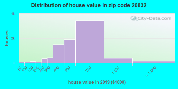 Zip code 20832 house/condo values in 2010