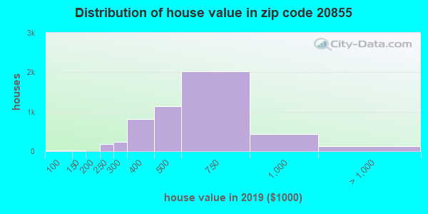 Zip code 20855 house/condo values in 2010