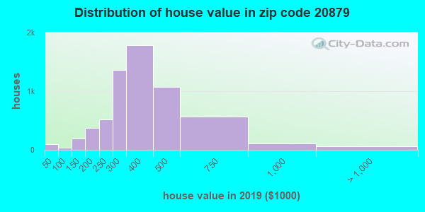Zip code 20879 house/condo values in 2010