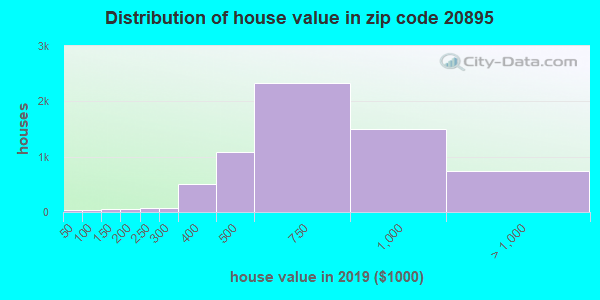 Zip code 20895 house/condo values in 2010