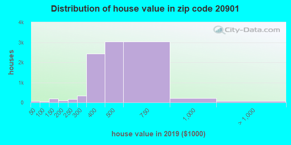 Zip code 20901 house/condo values in 2010