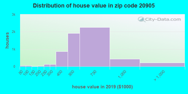 Zip code 20905 house/condo values in 2010