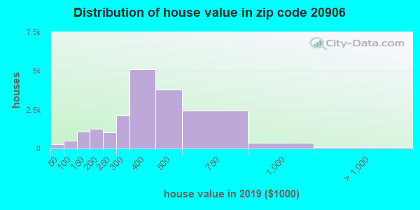 Zip code 20906 house/condo values in 2010
