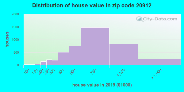 Zip code 20912 house/condo values in 2010