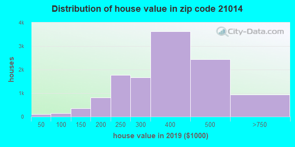 Zip code 21014 house/condo values in 2010