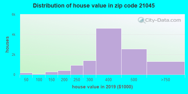 Zip code 21045 house/condo values in 2010