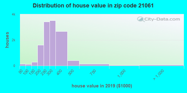 Zip code 21061 house/condo values in 2010