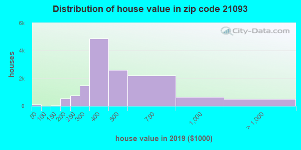 Zip code 21093 house/condo values in 2010