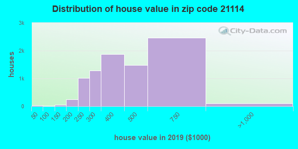 Zip code 21114 house/condo values in 2010
