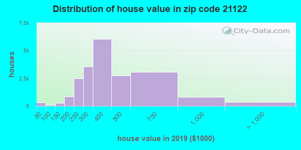 Zip code 21122 house/condo values in 2010