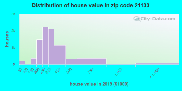 Zip code 21133 house/condo values in 2010