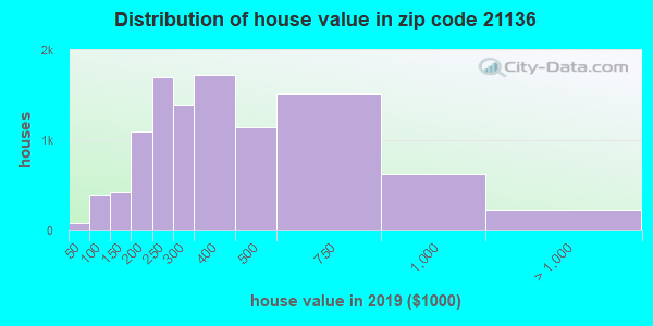Zip code 21136 house/condo values in 2010