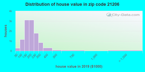 Zip code 21206 house/condo values in 2010
