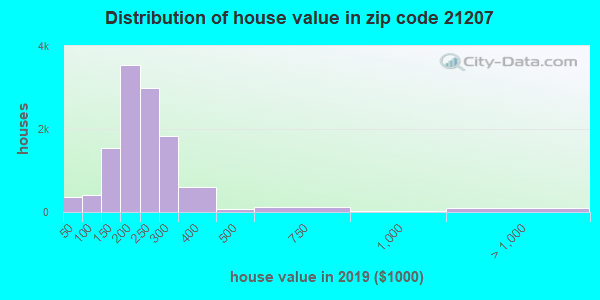 Zip code 21207 house/condo values in 2010