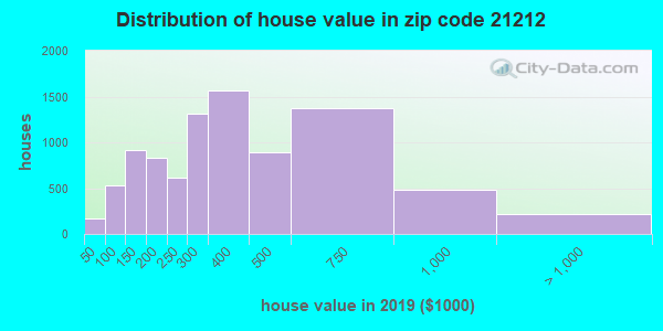 Zip code 21212 house/condo values in 2010