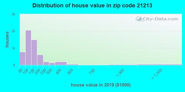 Zip code 21213 house/condo values in 2011