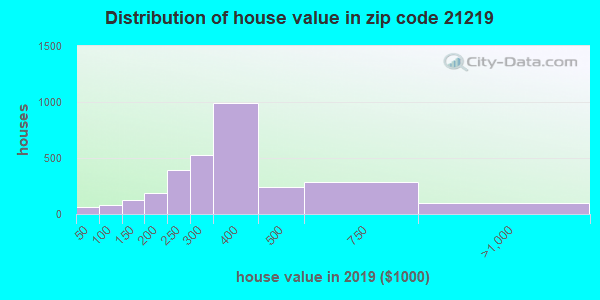 Zip code 21219 house/condo values in 2010