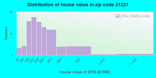Zip code 21221 house/condo values in 2010