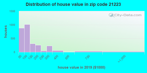 Zip code 21223 house/condo values in 2010