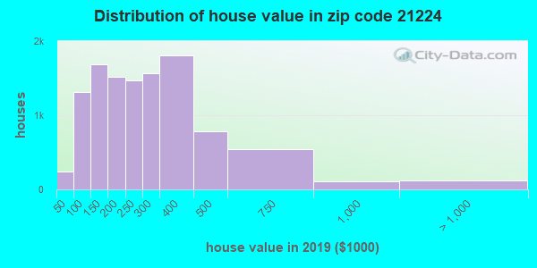 Estimate of home value of owner-occupied houses/condos in 2016 in zip code 21224