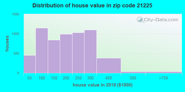 Zip code 21225 house/condo values in 2010