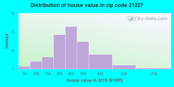 Zip code 21227 house/condo values in 2010
