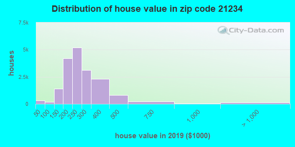 Zip code 21234 house/condo values in 2010