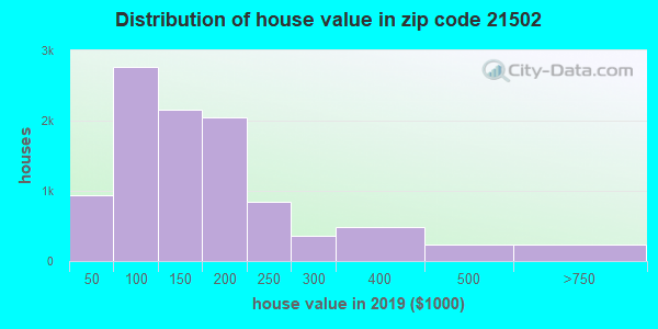 Zip code 21502 house/condo values in 2010