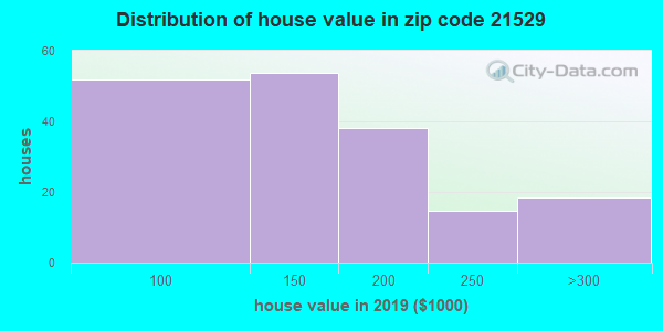 Zip code 21529 house/condo values in 2010