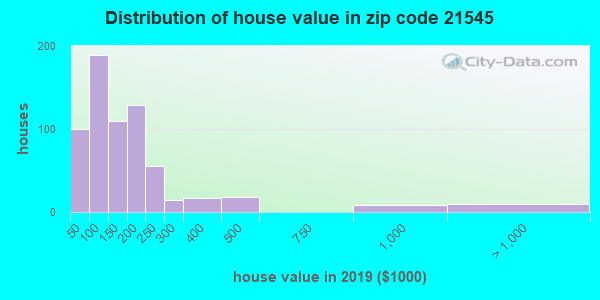 Zip code 21545 house/condo values in 2010