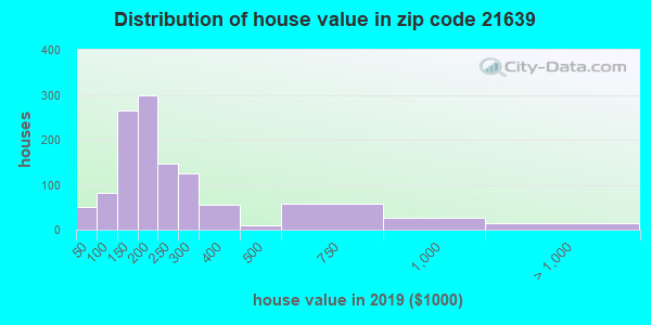 Estimate of home value of owner-occupied houses/condos in 2015 in zip code 21639