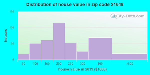 Zip code 21649 house/condo values in 2010